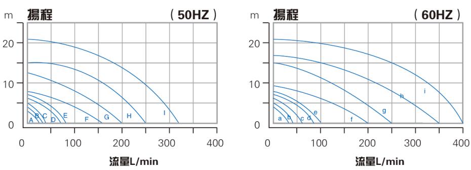 槽内立式泵性能曲线