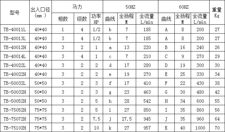 冷却水循环泵参数表